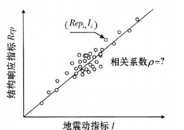 结构抗震分析用地震动强度指标的研究