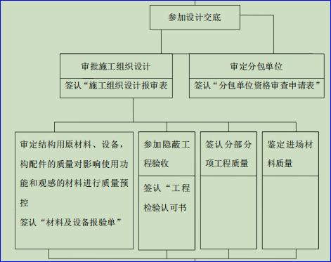 单位工程质量控制程序