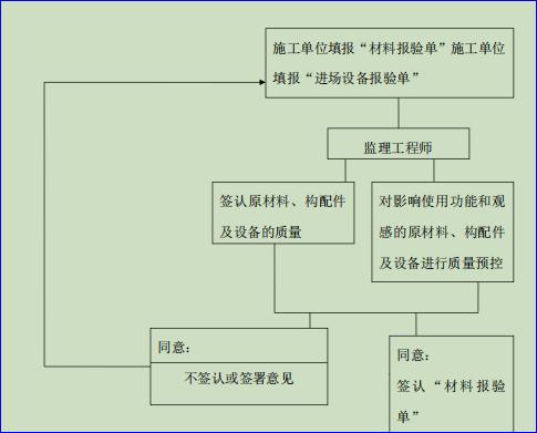 原材料、构配件及设备签认程序