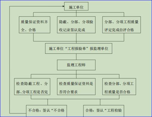 隐蔽工程、分部分项工程签认程序