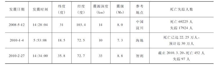 三地地震数据对比