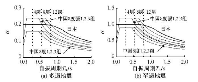 中日地震影响系数曲线对比
