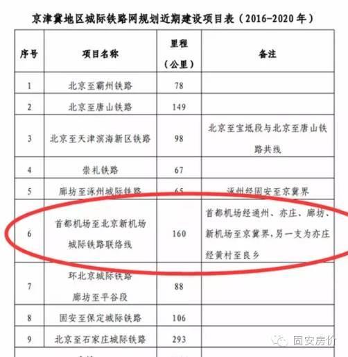 总投资6500亿!京津冀城际铁路网规划大全_22