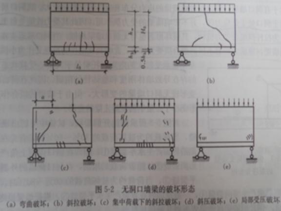 建筑工程砌体结构墙梁、挑梁及过梁的设计