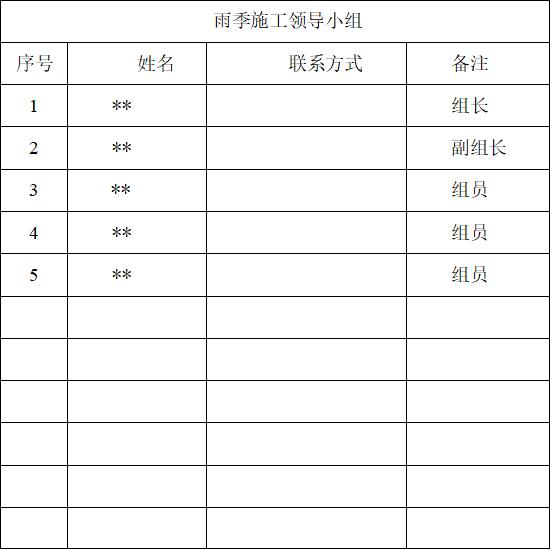 03 雨季施工领导小组表