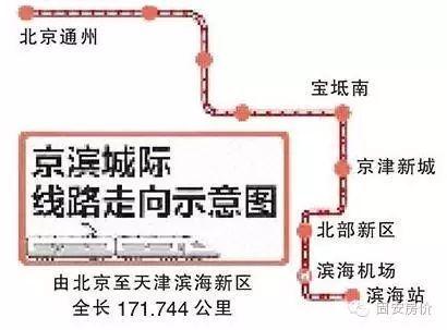 总投资6500亿!京津冀城际铁路网规划大全_5