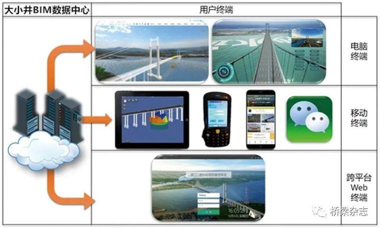 贵州桥梁:BIM新势力_6