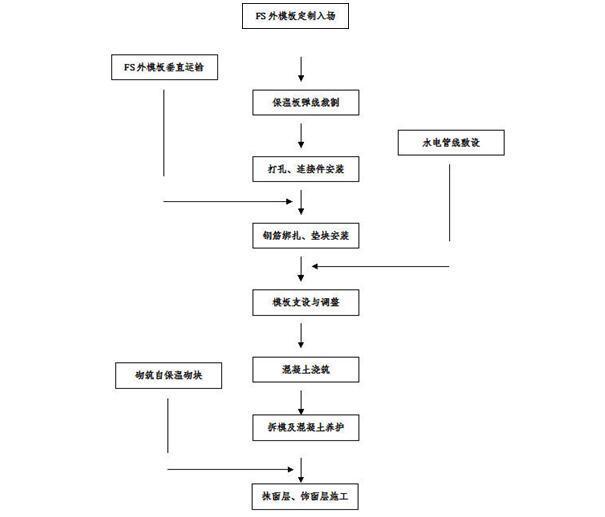 FS复合保温施工流程