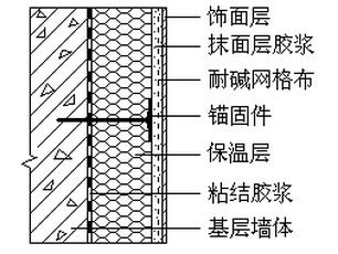 挤塑聚苯板薄抹灰外墙外保温系统施工方案