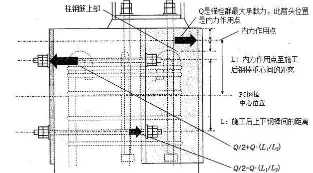 钢屋盖支座在混凝土柱顶中的抗震加固_4