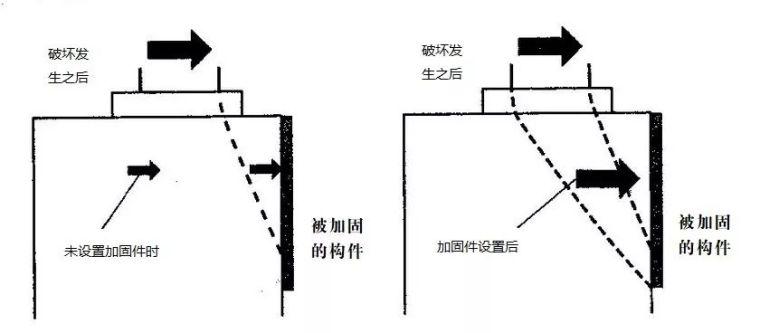 钢屋盖支座在混凝土柱顶中的抗震加固_3