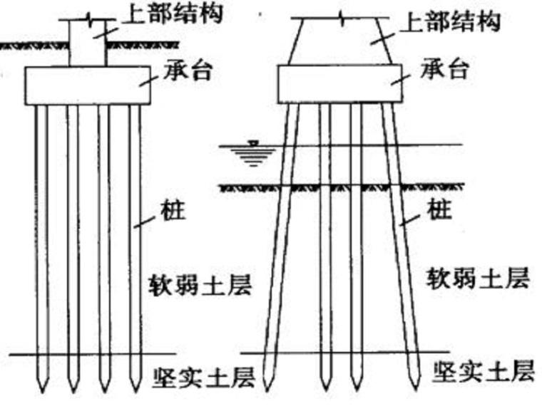 桩基础设计与承载力计算