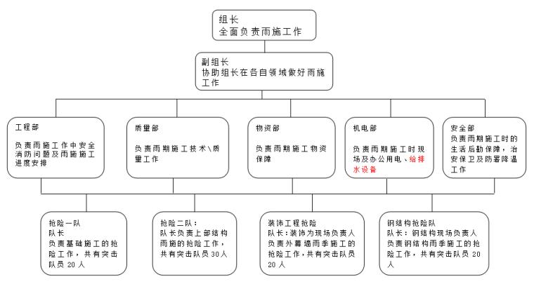 02 雨季施工组织图
