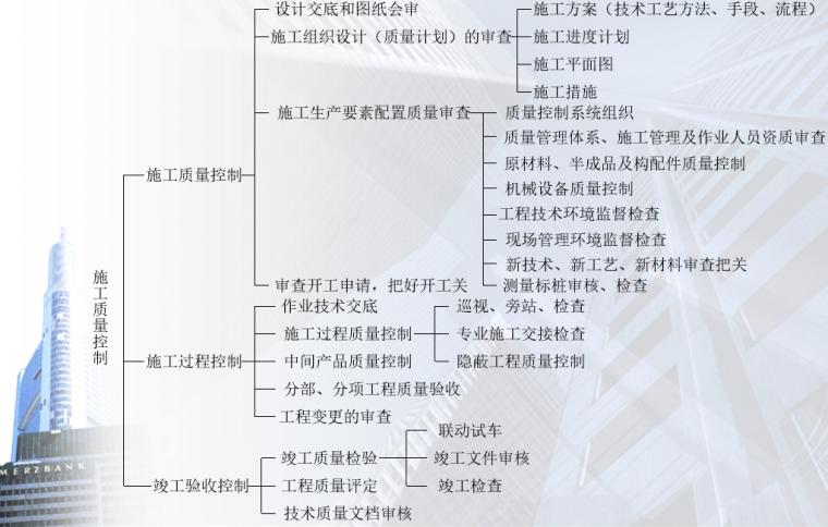 03 施工阶段质量控制的系统过程