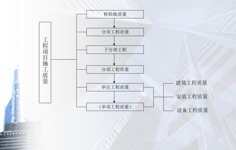 04 按工程项目施工层次划分的质量控制系统过程