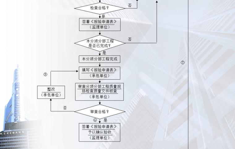 06 施工阶段工程质量控制工作流程图