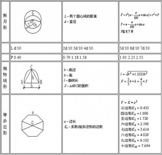工程造价公式及计算技巧整理_4