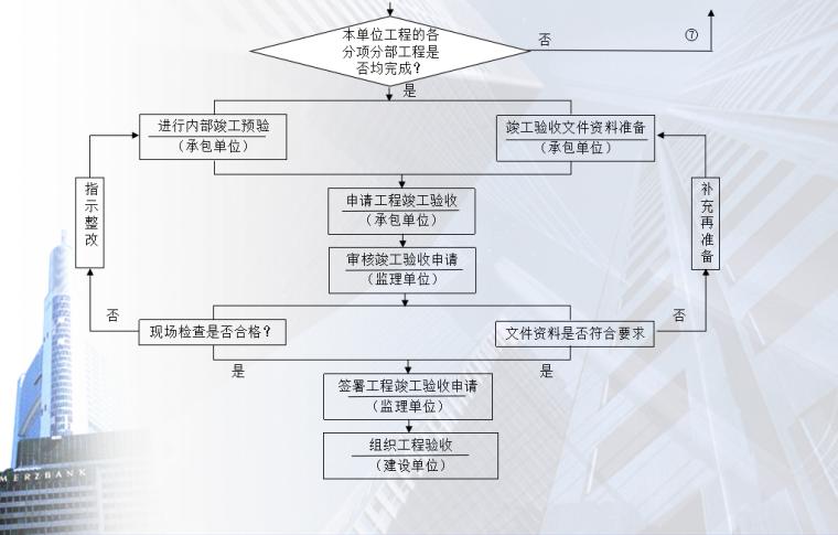 07 施工阶段工程质量控制工作流程图