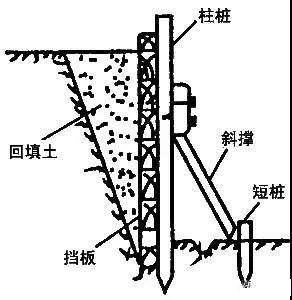 学会11种深基坑支护方式,以后基坑施工不愁_8