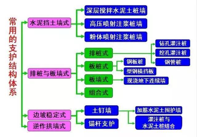 学会11种深基坑支护方式,以后基坑施工不愁_10