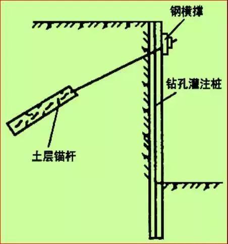 学会11种深基坑支护方式,以后基坑施工不愁_25