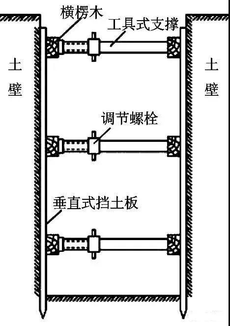 学会11种深基坑支护方式,以后基坑施工不愁_4