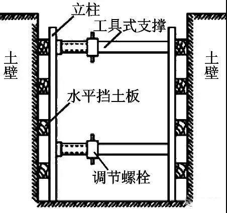 学会11种深基坑支护方式,以后基坑施工不愁_3