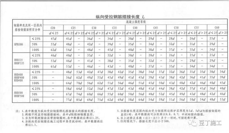受益匪浅!这样学习16G-101图集构造应用!_10