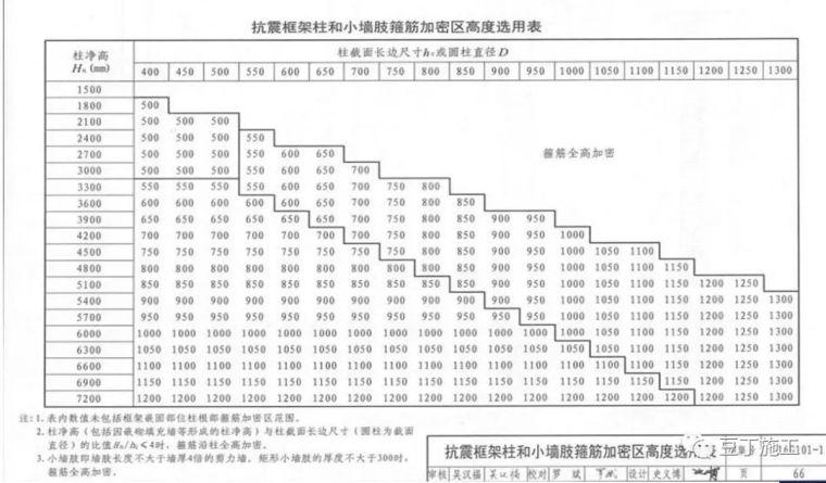 受益匪浅!这样学习16G-101图集构造应用!_28