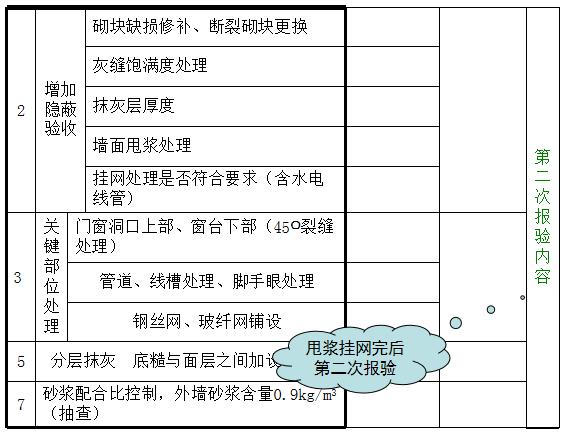 房地产工程质量管理要点_11