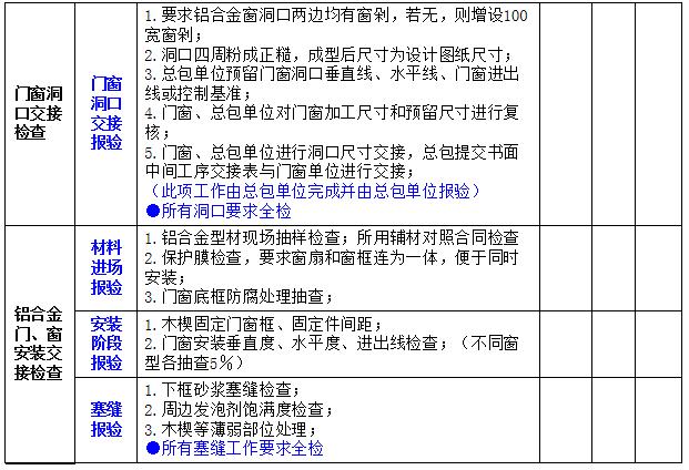 房地产工程质量管理要点_16