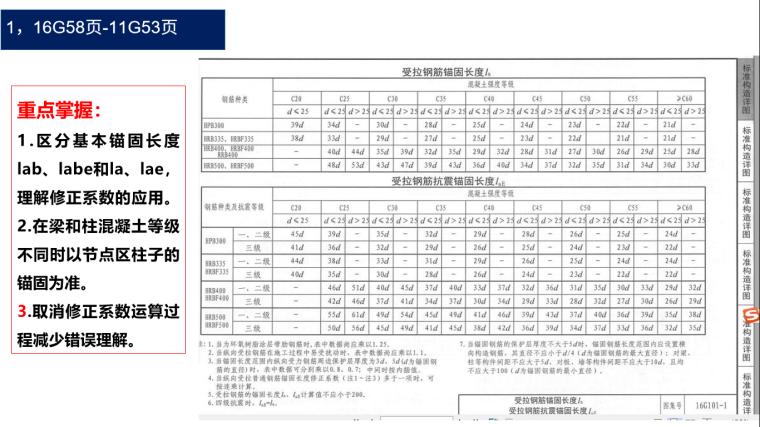 16G-101图集钢筋平法详细解析-02 受拉钢筋锚固长度