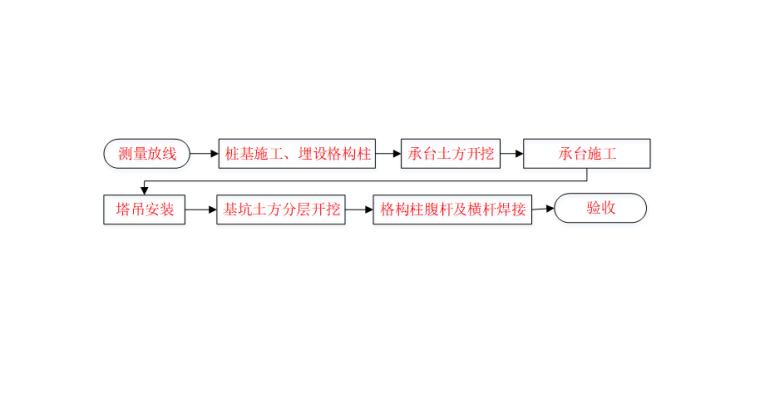 06 施工工艺流程