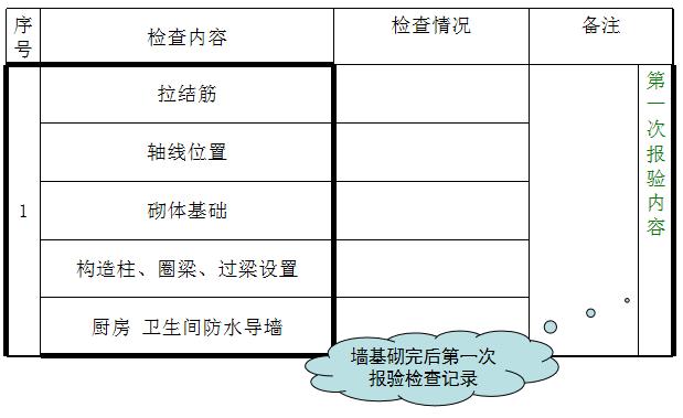 房地产工程质量管理要点_4