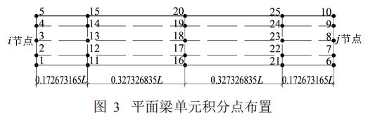平面梁单元积分点布置