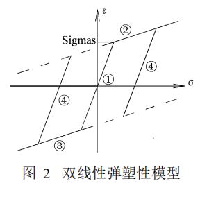 双线性弹塑性模型