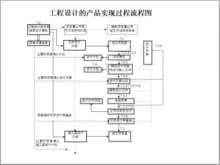 工程设计的产品实现过程流程图