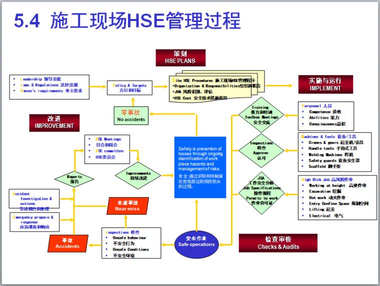 施工现场HSE管理过程