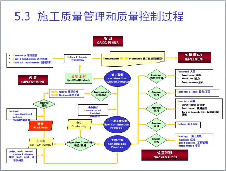 施工质量管理和质量控制过程