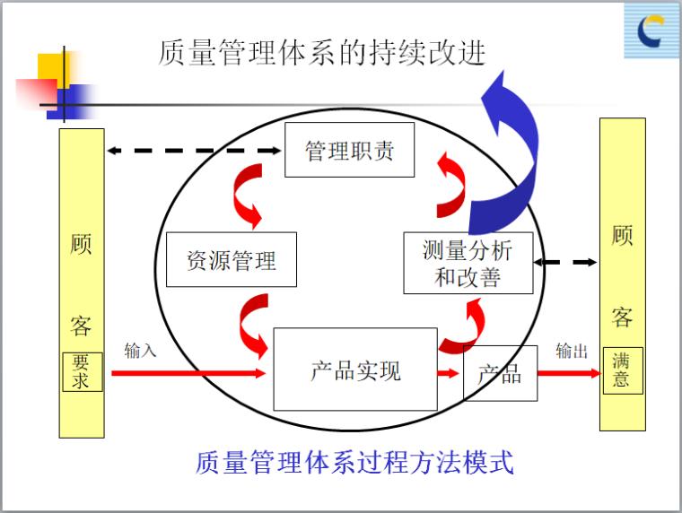 质量管理体系过程方法模式