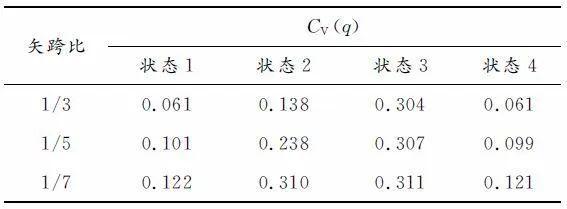 基于构形易损性理论的温室单层球面网壳极限_10