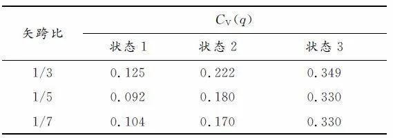 基于构形易损性理论的温室单层球面网壳极限_12