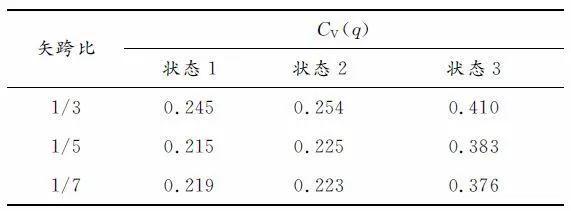 基于构形易损性理论的温室单层球面网壳极限_15