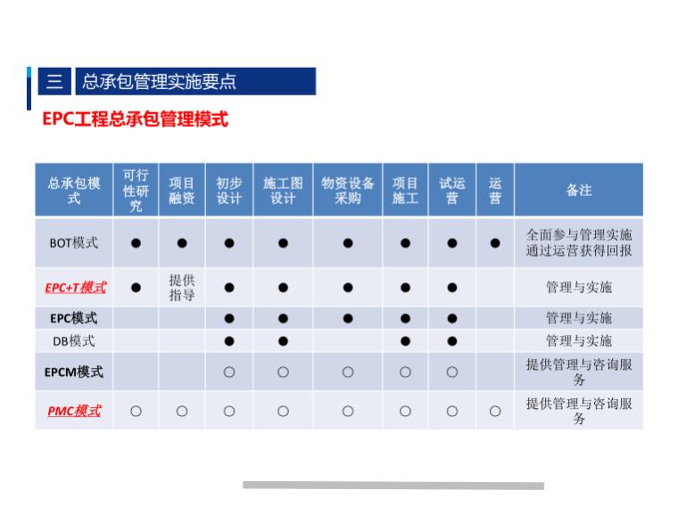 EPC工程总承包管理模式