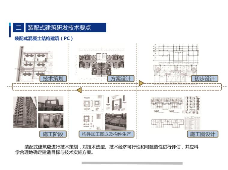 装配式混凝土结构建筑(PC)