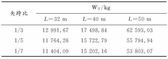基于构形易损性理论的温室单层球面网壳极限_17