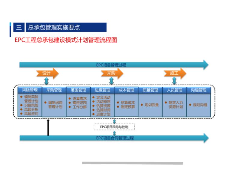 EPC工程总承包建设模式计划管理流程图