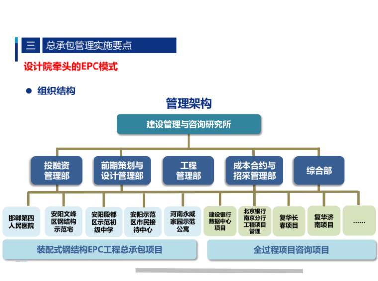 EPC模式组织结构
