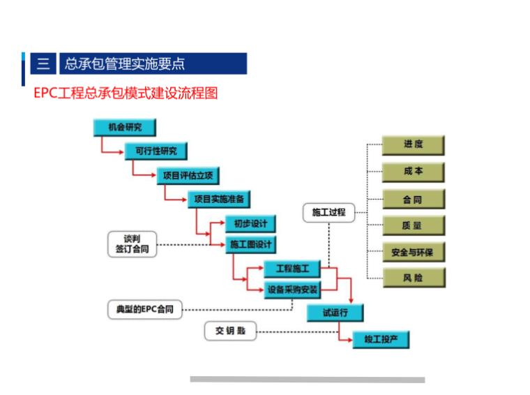 EPC工程总承包模式建设流程图