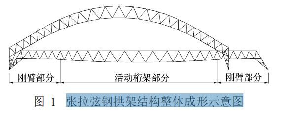 张拉弦钢拱架结构整体成形示意图